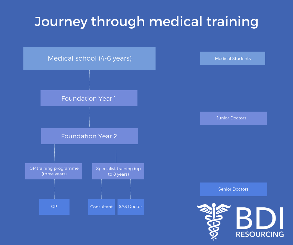 Career Progression and Grades for UK Doctors